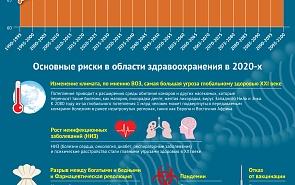 Мировая система здравоохранения: новые угрозы
