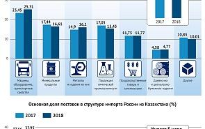 Товарооборот России с Казахстаном