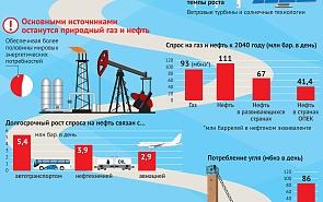 Рост спроса на энергоресурсы в мире: 2015–2040 гг.