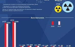 Ядерное оружие в мире в 2019 году