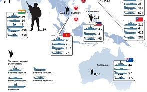 Баланс сил в Азиатско-Тихоокеанском регионе
