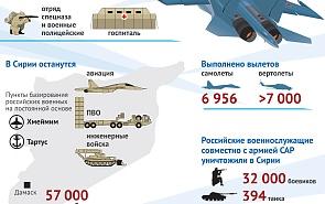 Окончание военной операции РФ в Сирии