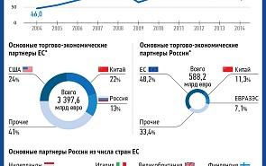 Торгово-экономические отношения России и ЕС