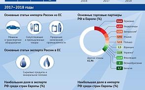 Экономические связи России и ЕС
