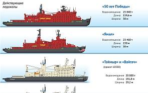 Северный морской путь и его влияние на мировую торговлю