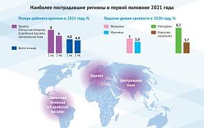 Рост безработицы в условиях пандемии