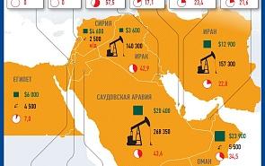 Нефть и экономика Ближнего Востока