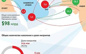 Основные миграционные потоки в страны ССАГПЗ