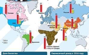 Глобализация и рост социального неравества