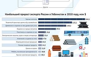 Торгово-экономические связи между Россией и Узбекистаном