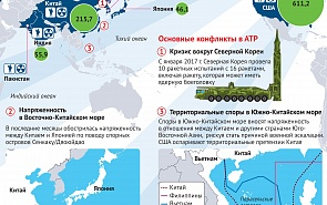 Милитаризация АТР