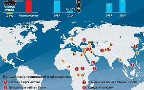 Вооружённые конфликты в мире