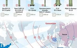 Размещение ракет средней и малой дальности в Европе