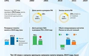Россия накапливает золото