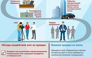 Взаимодействие между национальными элитами и гражданами