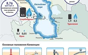 Конвенция о правовом статусе Каспийского моря