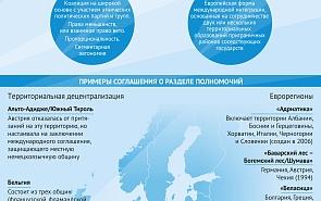 Разделение территориальных и региональных полномочий в Европе