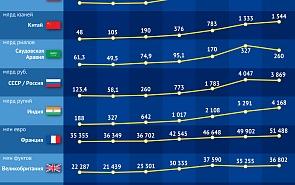 Динамика военных расходов основных стран мира с момента окончания холодной войны
