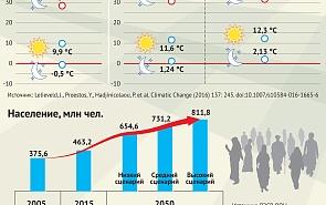 Ближний Восток и Северная Африка: климат и население