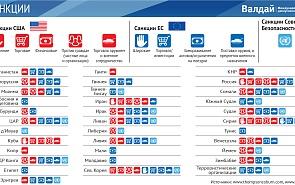 Санкции США, ЕС и Совета Безопасности ООН