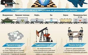 Основные задачи и приоритеты политики России на Ближнем Востоке