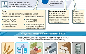 Рост товарооборота России с основными странами БВСА в 2017 году