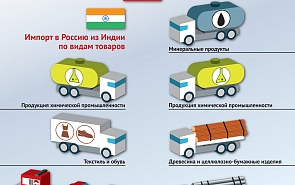 Торговля России с Индией в 2010-2017 годах