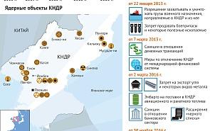 Санкции СБ ООН против КНДР в связи с ядерными испытаниями
