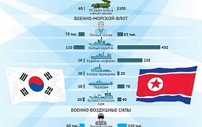 Сравнение военных потенциалов Южной и Северной Кореи