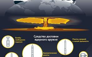 Ядерное оружие: разработка и накопление